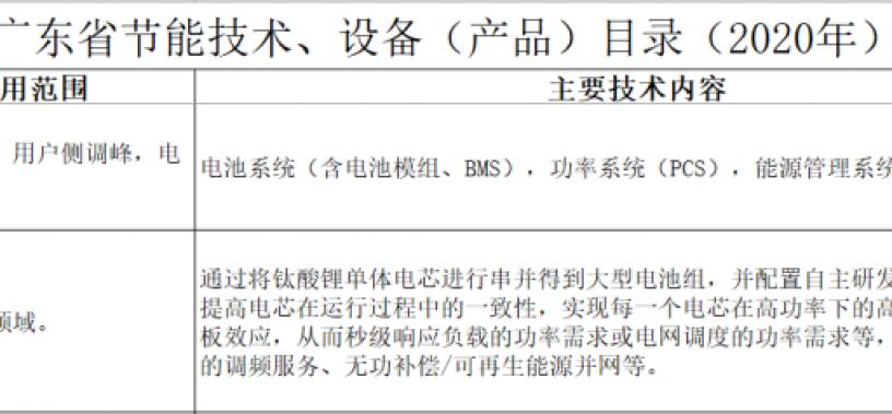 入选《广东省节能技术、设备(产品)推荐目录》 雷竞技雷竞技App产品再获捷报